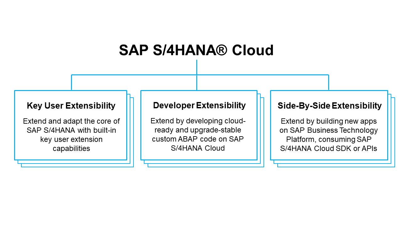 SAP Extensibility Explorer for SAP S/4HANA Cloud